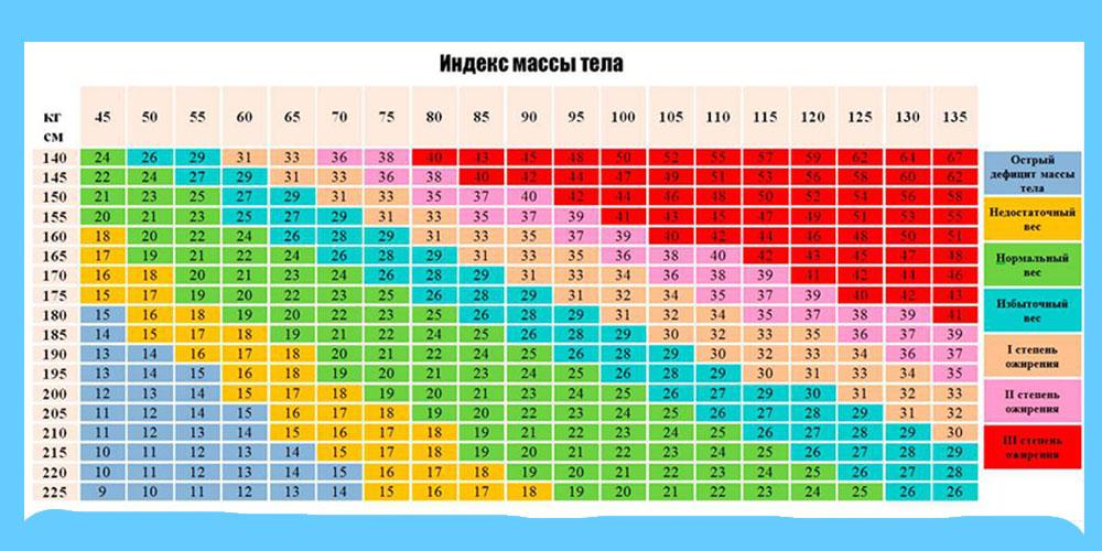 таблица индекса массы тела для мужчин и женщин